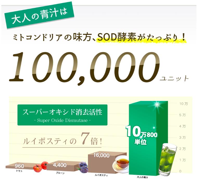 抗酸化数値(SOD)がルイボスの7倍