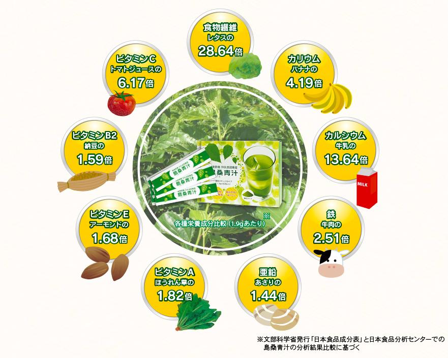 島桑青汁の栄養成分